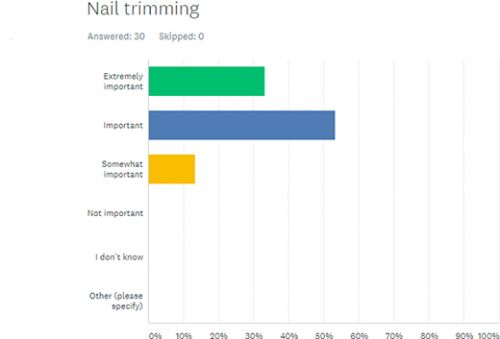 Dog Longevity Survey Part II: How Important Is Nail Trimming to Longevity?
