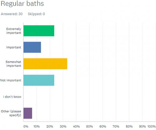Dog Longevity Survey Part II: How Important Are Regular Baths to Longevity?